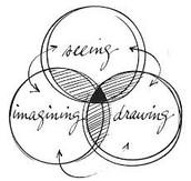 Bringing Visual Thinking to Life