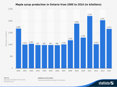 maple syrup production in ontario from 2000 to 2014