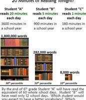 What can just 20 minutes of reading do for your child?