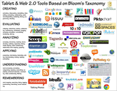 What is Bloom's Digital Taxonomy?