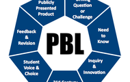 Benefits of Project Based Learning