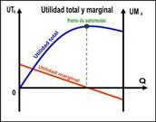 Utilidad total y marginal
