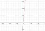 Plan A Graph