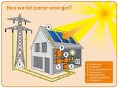 Hoe werkt zonne-energie eigenlijk?
