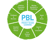 Our school is based on the Project-Based Learning Program.