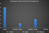 Standard Level of Service Timeframe