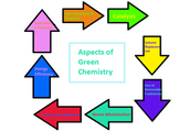Aspects of Green Chemistry