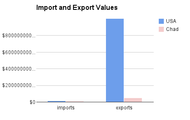 Import and Export Values