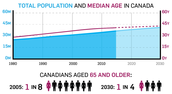 Total Population and Median Age in Canada