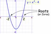 zeros(roots)