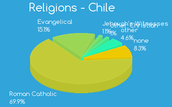 Religions in Chile