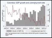 Colombian GDP and Unemployment Chart