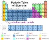Alkaline Earth Metals (teal)