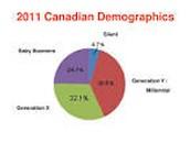 Canada's demographics