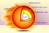 In this assignment, we will learn about the sun and all of it's layers. The sun includes five layers, the photosphere, the chromosphere, the radiation zone, the convective zone, the corona, and the core
