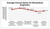 What Is the salary range for those jobs?