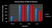 Literacy Rates