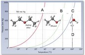 Find the molecules with the higher dipole moments in the figure above.
