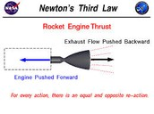 3rd Law Of Motion