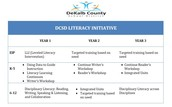 Literacy Initiative 3 Year Overview