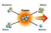 How does Nuclear Fusion produce energy?