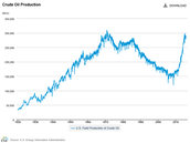Crude Oil Production Line Graph