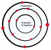 Atom Model of Silicon