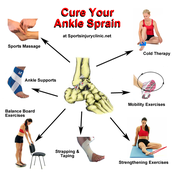 How to Treat an Ankle Sprain