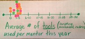 Average # of Tools Used per Mentor this Year