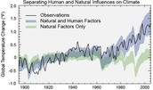 Human & Natural Influences on the Climate