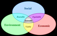 The aspects of Social Sustainability