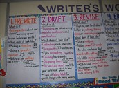 Intentional Writing Instruction: Teaching the Process, Craft, & Conventions of Writing