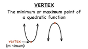 Learning Goals For this Unit: Vertex Form