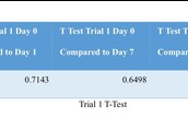 Trial 1 T-Test