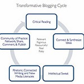 How does blogging as a writing form inform our practice personally and instructionally?