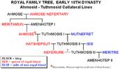 Thutmose III family tree