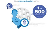 1 in 500 members go on to donate