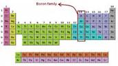 The Boron Group