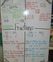 Fraction Introduction Anchor Chart