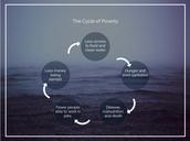 Diagram of Poverty