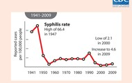 Graph of Americans diagnosed with Syphilis