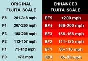 Fujita Scale