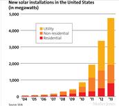Rapid Growth of Solar Energy to Supremacy