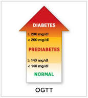 How can diabetes be detected?