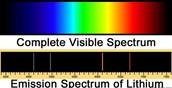 Lithium Light Spectrum