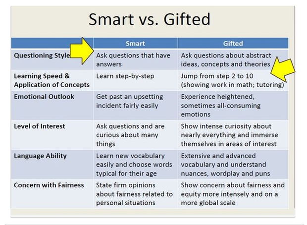 Who Are Gifted And Talented And What Do >> Cisd Gifted Talented Interventions Smore Newsletters
