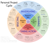 What is the IB MYP Personal Project