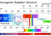 Electro-    magnetic Radiation
