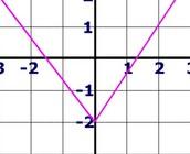f(x)= lxl -2