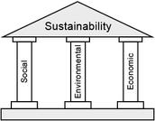 The Three Parts That Make up and Contribute to Sustainability